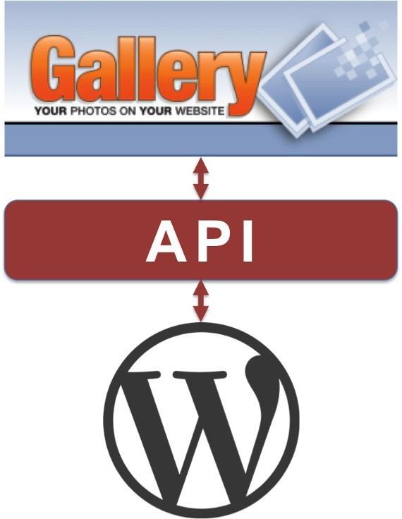 Gallery3WordPress