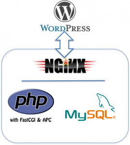 Installing WordPress on Nginx with PHP FPM and MySQL