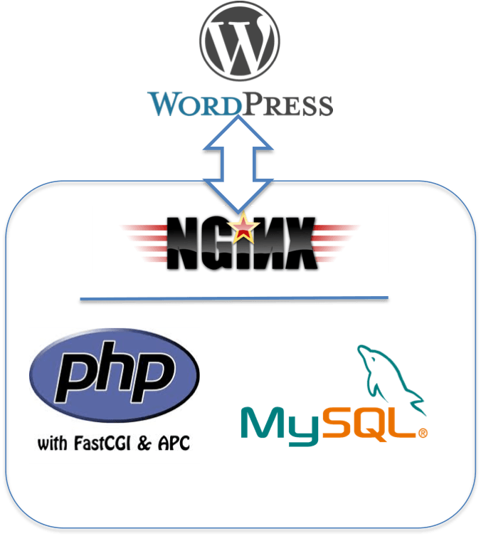 Installing WordPress on Nginx with PHP-FPM and MySQL using Ubuntu