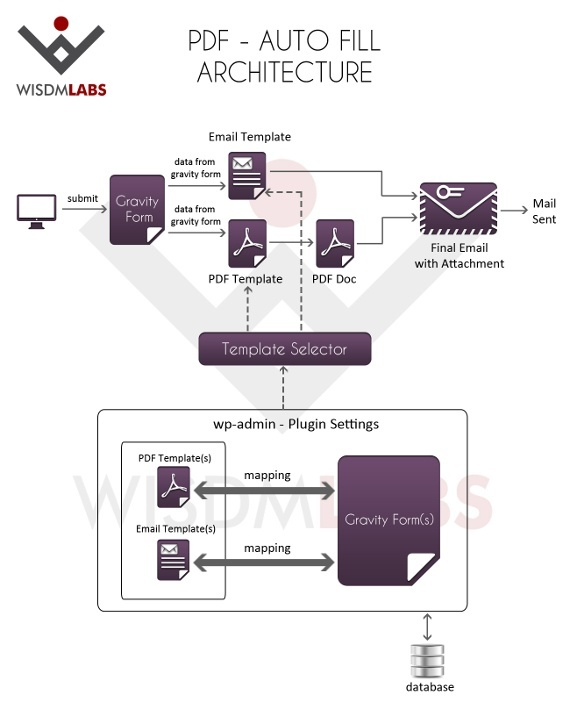 PDF-AutoFill-Architecture-Diagram