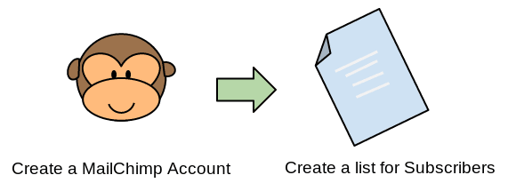 Create Account on MailChimp