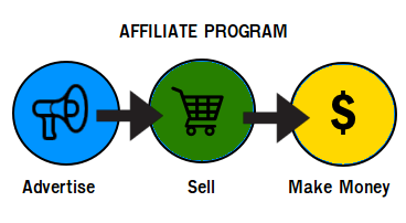 Affiliate-Program-Gravity-Forms