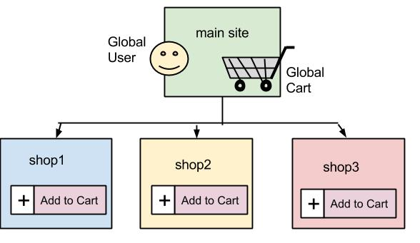 Global User and Global Cart WooCommerce Multisite