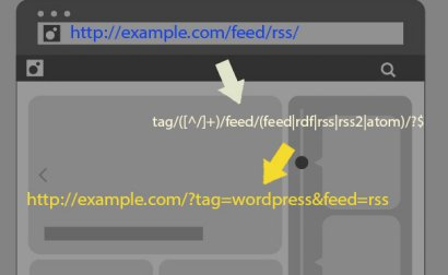 Rewrite Rules WordPress