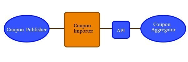 Working of Coupon Importer