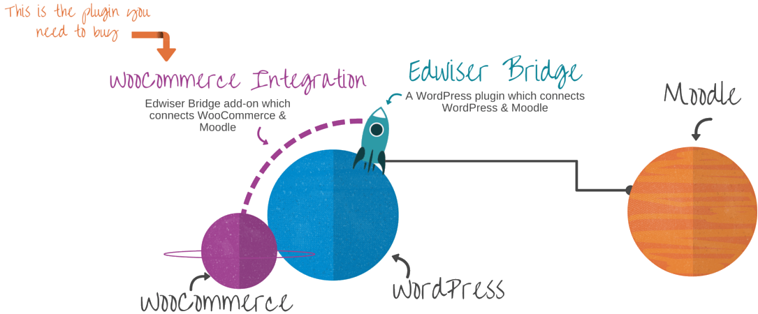 edwiser-bridge-moodle-woocommerce-integration