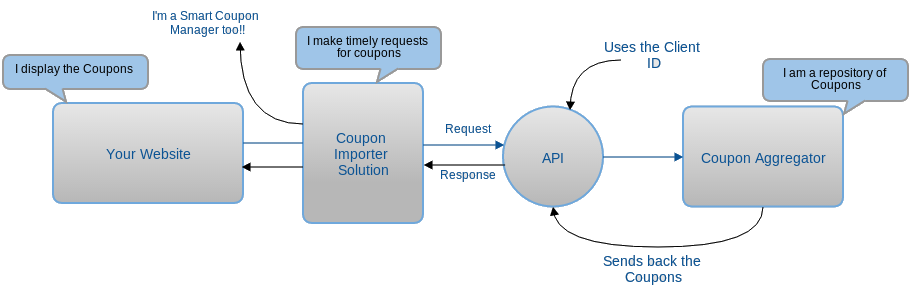 wordpress-coupon-importer-solution