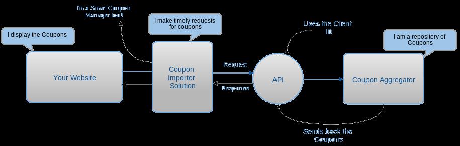 wordpress-coupon-importer-solution