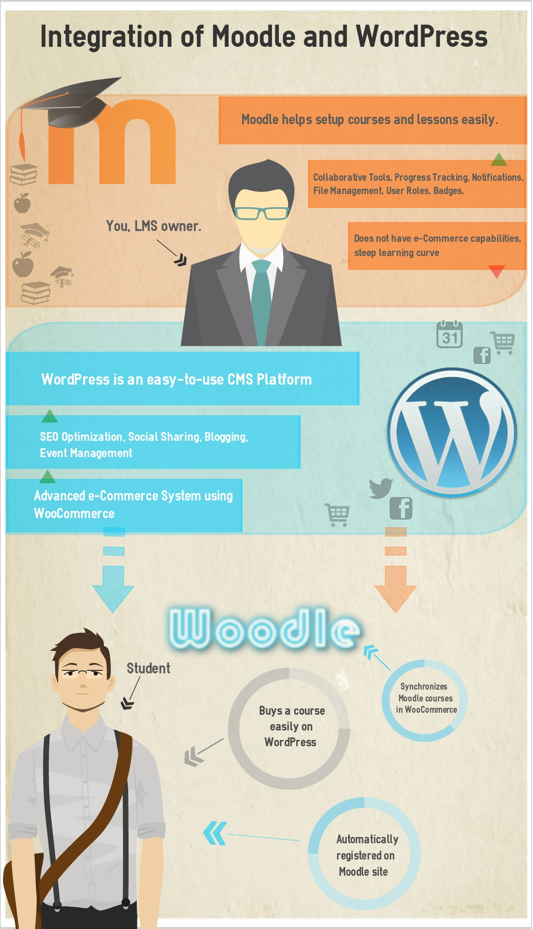 moodle-wordpress-integration