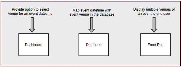 multiple-venues-customizations