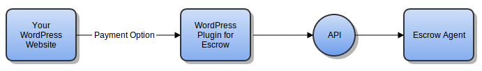 workflow-escrow-plugin-wordpress