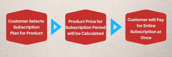 prepaid-subscriptions-package-user-view
