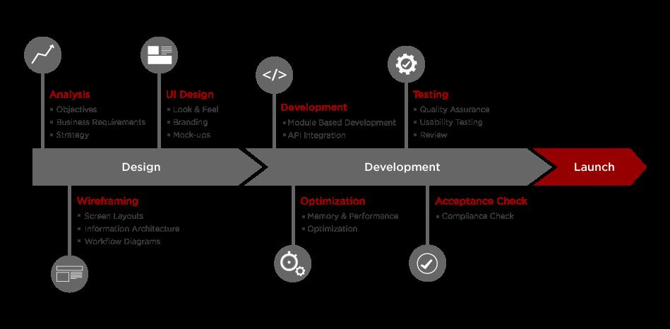 app-design-process