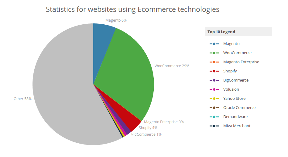 e-commerce-technologies