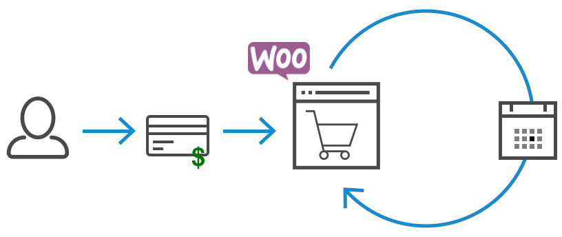woocommerce-subscriptions-setup