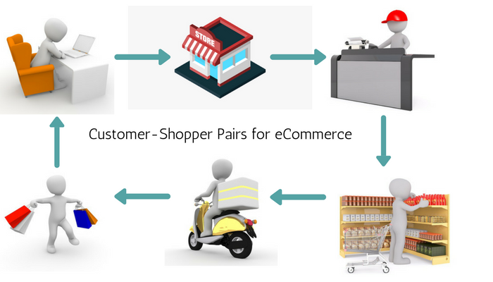 customer-shopper-pairs