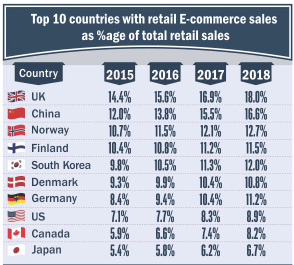 percentage-retail-ecommerce-sales