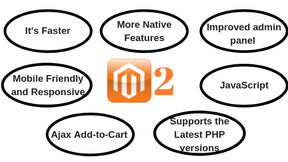 Magento 2 Features